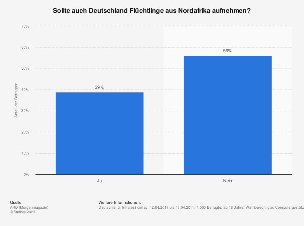 Statistik: Sollte auch Deutschland Flüchtlinge aus Nordafrika aufnehmen? | Statista