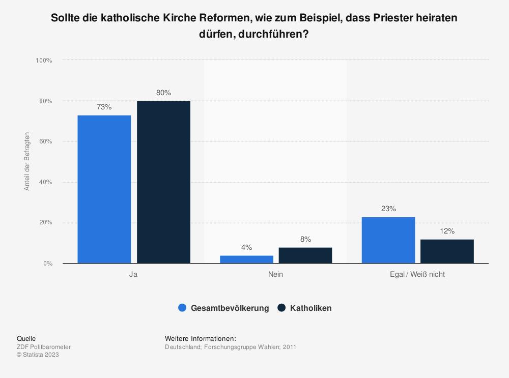 Statistik: Sollte die katholische Kirche Reformen, wie zum Beispiel, dass Priester heiraten dürfen, durchführen? | Statista