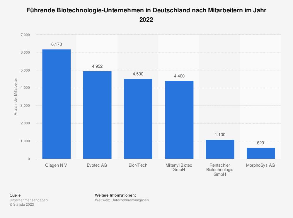 Statistik: Führende dedizierte Biotechnologie-Unternehmen in Deutschland nach Mitarbeitern im Jahr 2018 | Statista