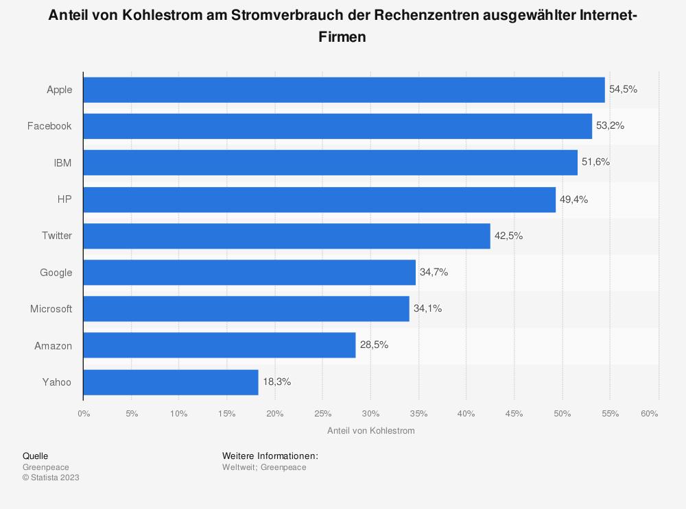 Statistik: Anteil von Kohlestrom am Stromverbrauch der Rechenzentren ausgewählter Internet-Firmen   Statista