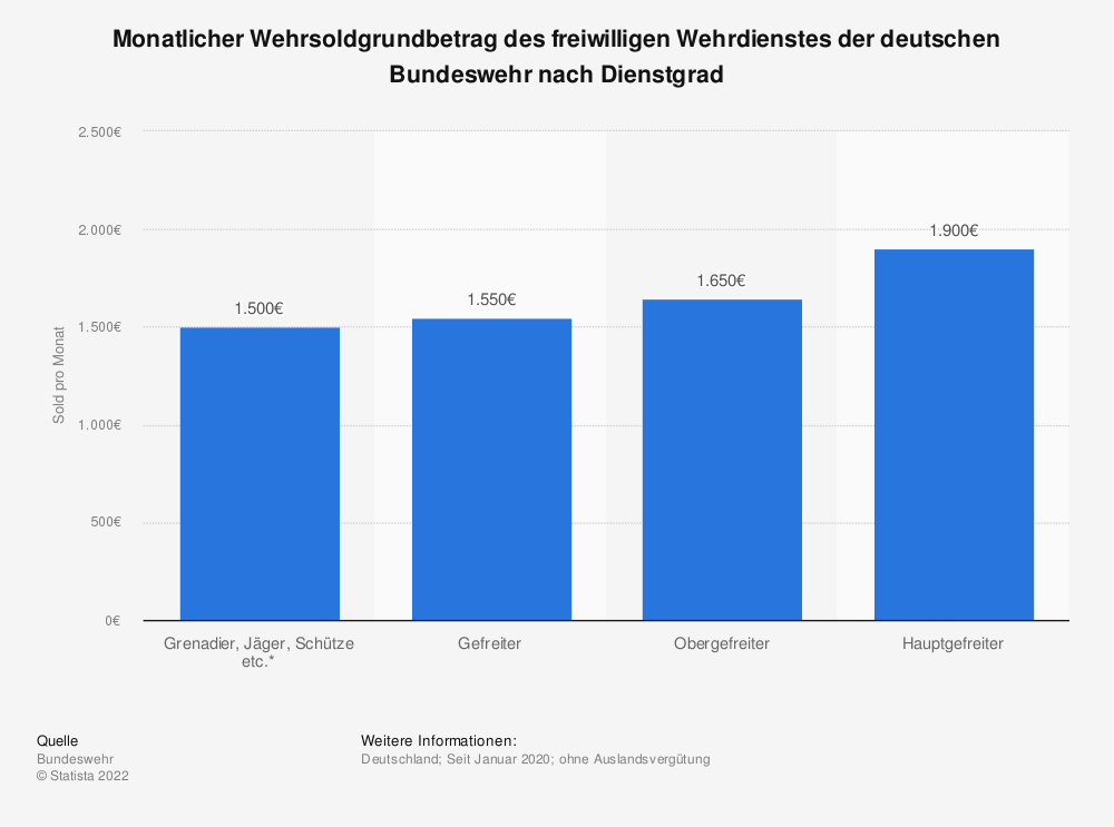 Statistik: Monatlicher Wehrsoldgrundbetrag des freiwilligen Wehrdienstes in Deutschland nach Dienstgrad 2020 (Stand: Januar) | Statista