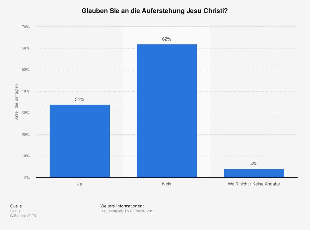 Statistik: Glauben Sie an die Auferstehung Jesu Christi? | Statista