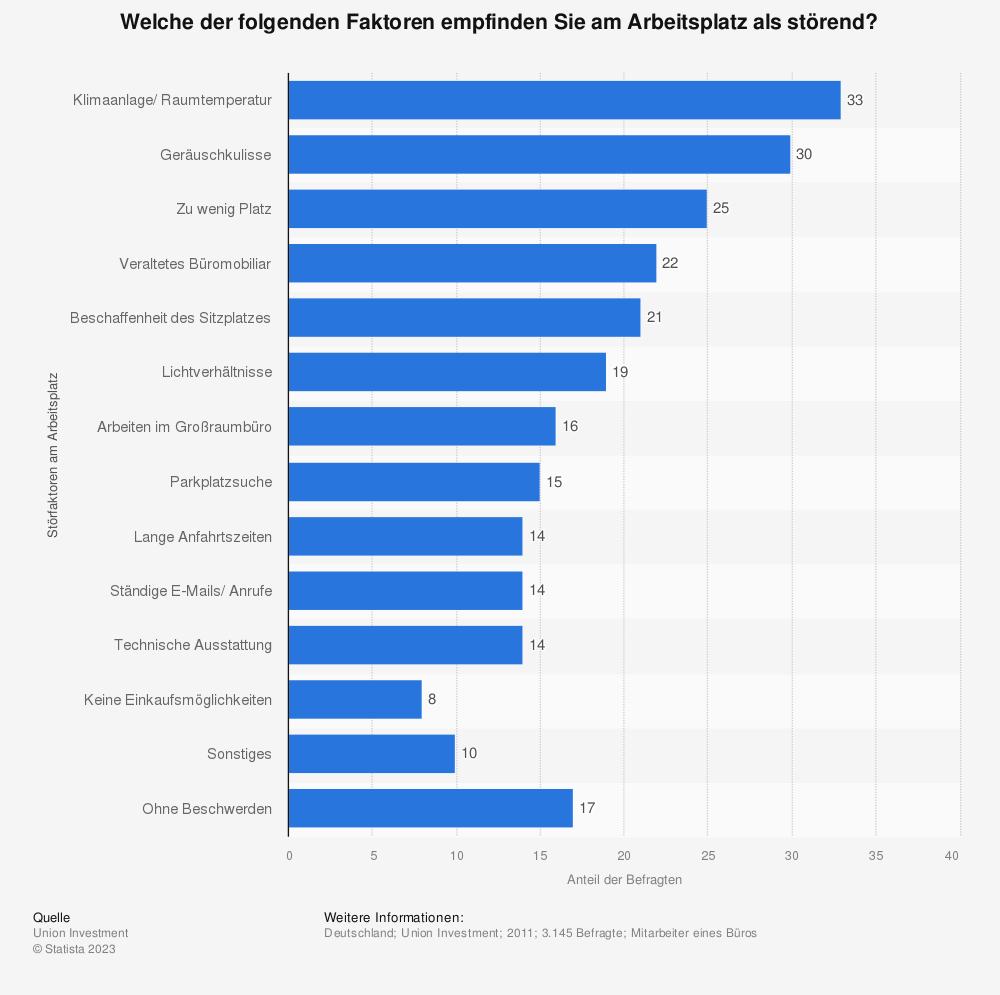 Statistik: Welche der folgenden Faktoren empfinden Sie am Arbeitsplatz als störend? | Statista