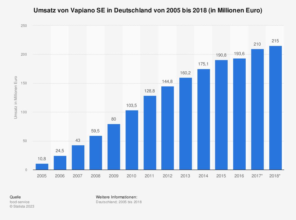 Statistik: Umsatz von Vapiano SE in Deutschland von 2005 bis 2018 (in Millionen Euro) | Statista