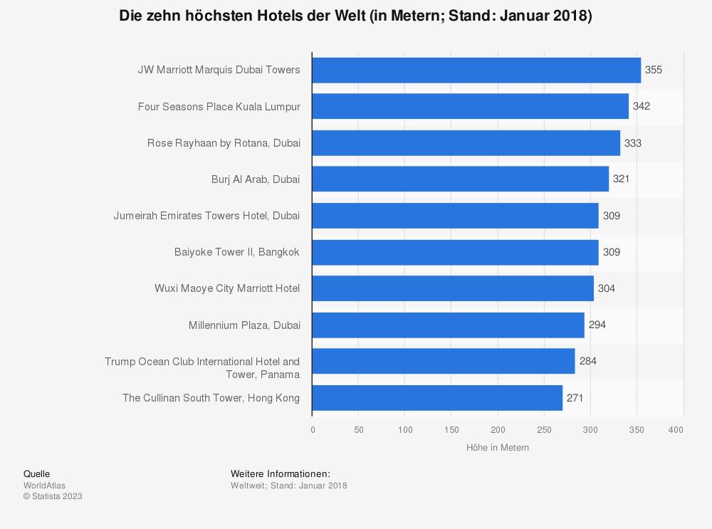 Statistik: Die zehn höchsten Hotels der Welt (in Metern&#x3B; Stand: Januar 2018) | Statista