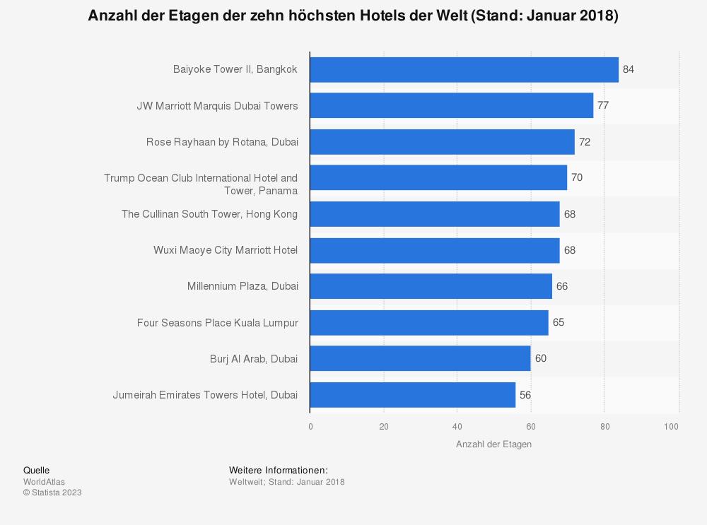 Statistik: Anzahl der Etagen der zehn höchsten Hotels der Welt (Stand: Januar 2018) | Statista