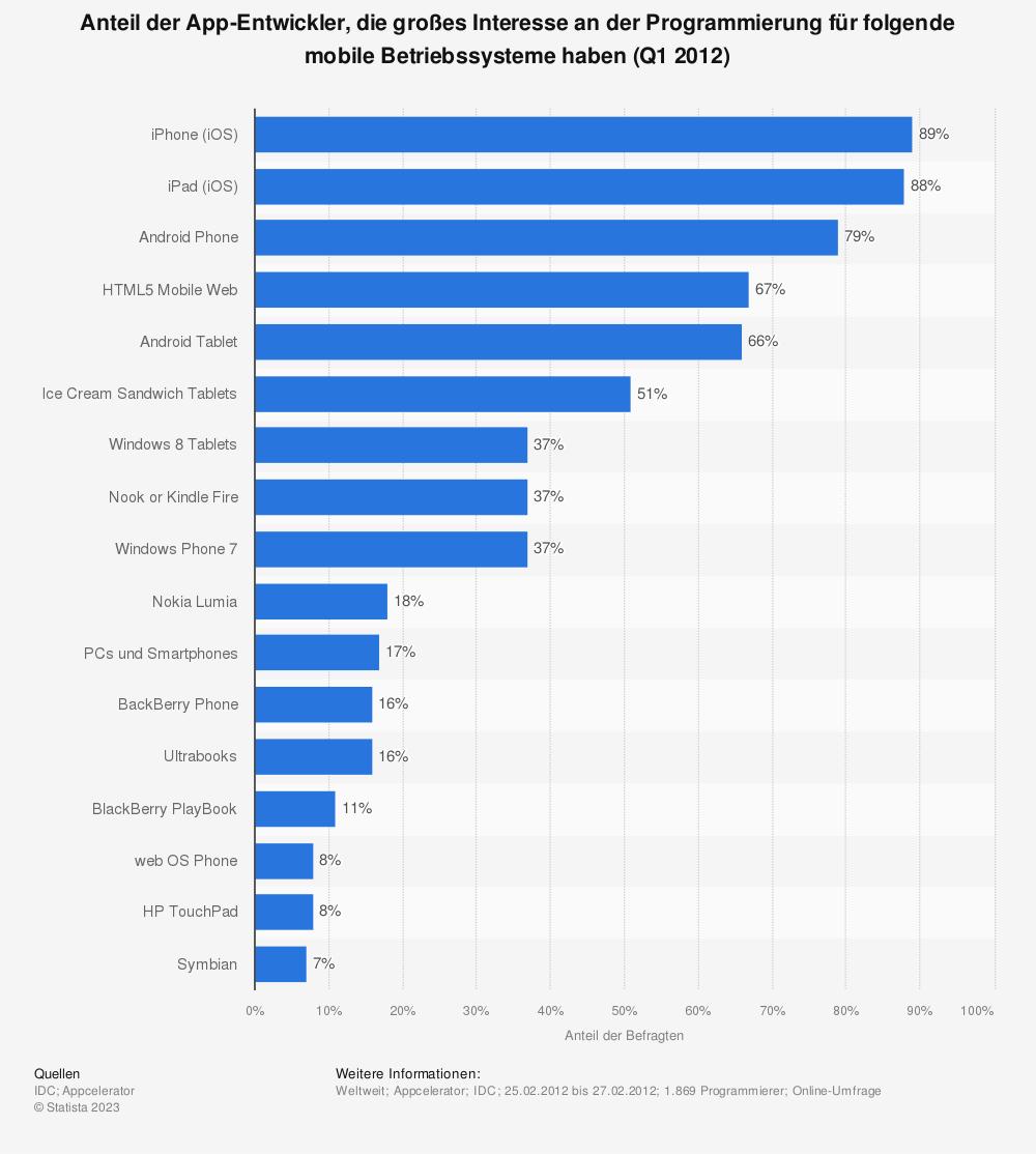 Statistik: Anteil der App-Entwickler, die großes Interesse an der Programmierung für folgende mobile Betriebssysteme haben (Q1 2012) | Statista
