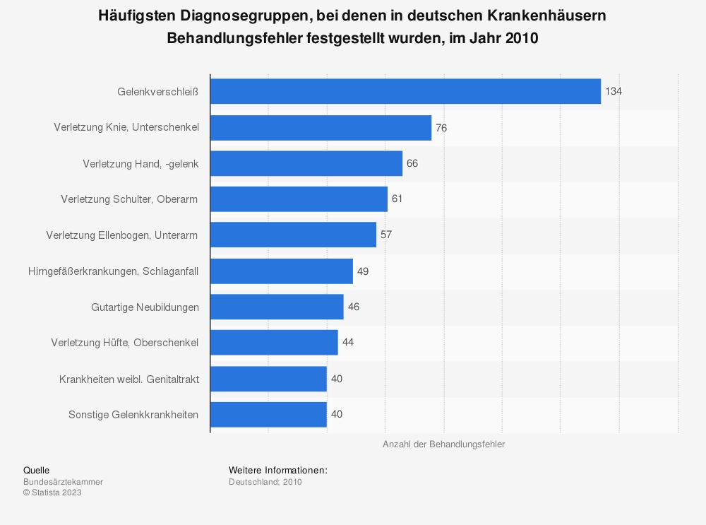 Statistik: Häufigsten Diagnosegruppen, bei denen in deutschen Krankenhäusern Behandlungsfehler festgestellt wurden, im Jahr 2010 | Statista