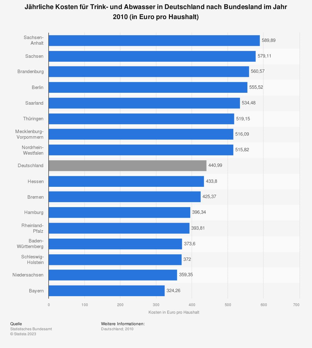 Statistik: Jährliche Kosten für Trink- und Abwasser in Deutschland nach Bundesland im Jahr 2010 (in Euro pro Haushalt) | Statista