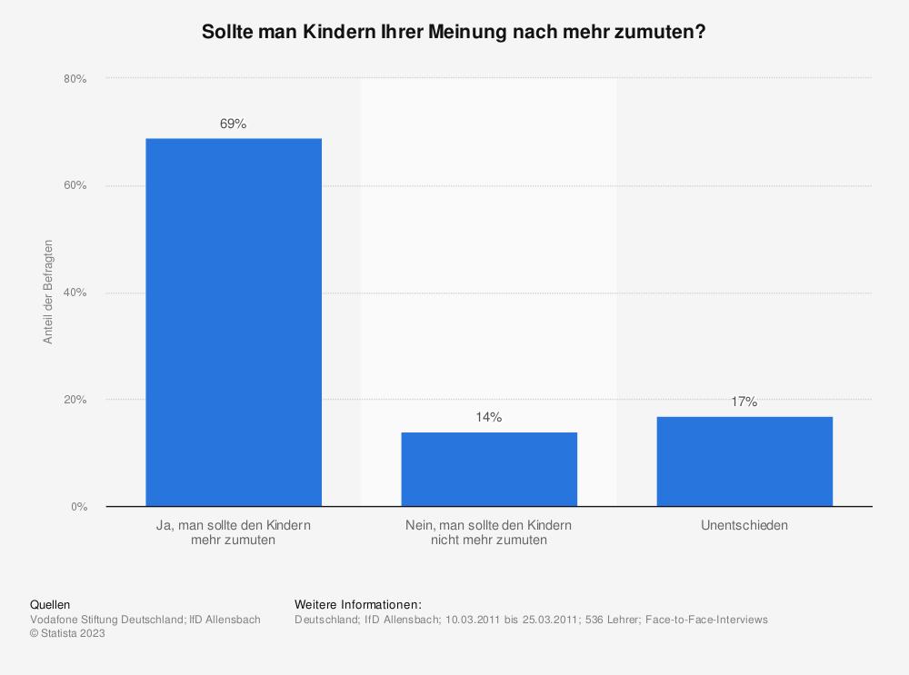 Statistik: Sollte man Kindern Ihrer Meinung nach mehr zumuten? | Statista