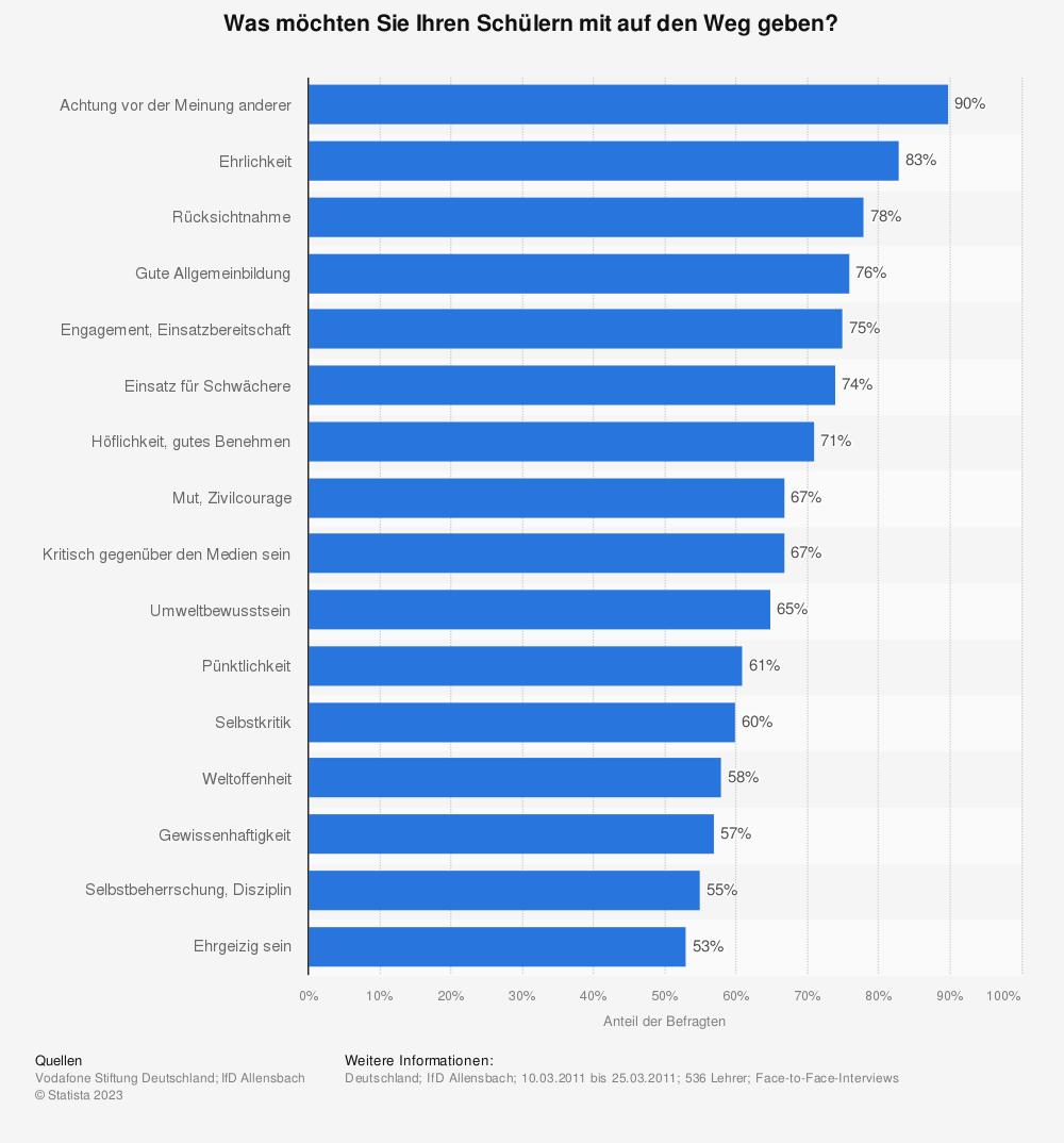 Statistik: Was möchten Sie Ihren Schülern mit auf den Weg geben? | Statista