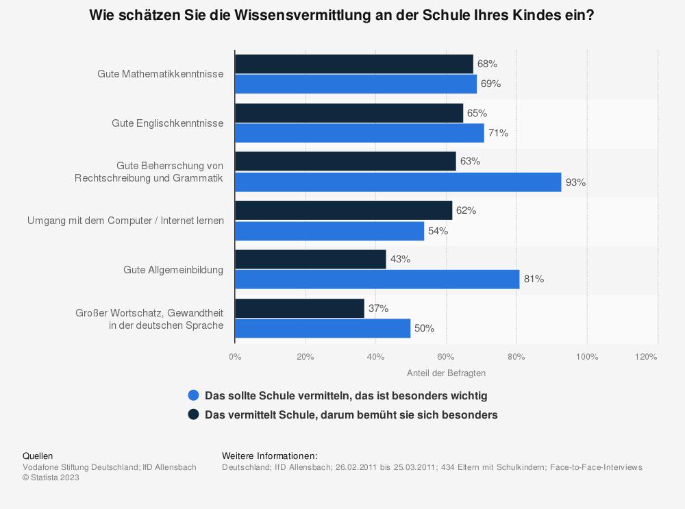 Statistik: Wie schätzen Sie die Wissensvermittlung an der Schule Ihres Kindes ein? | Statista