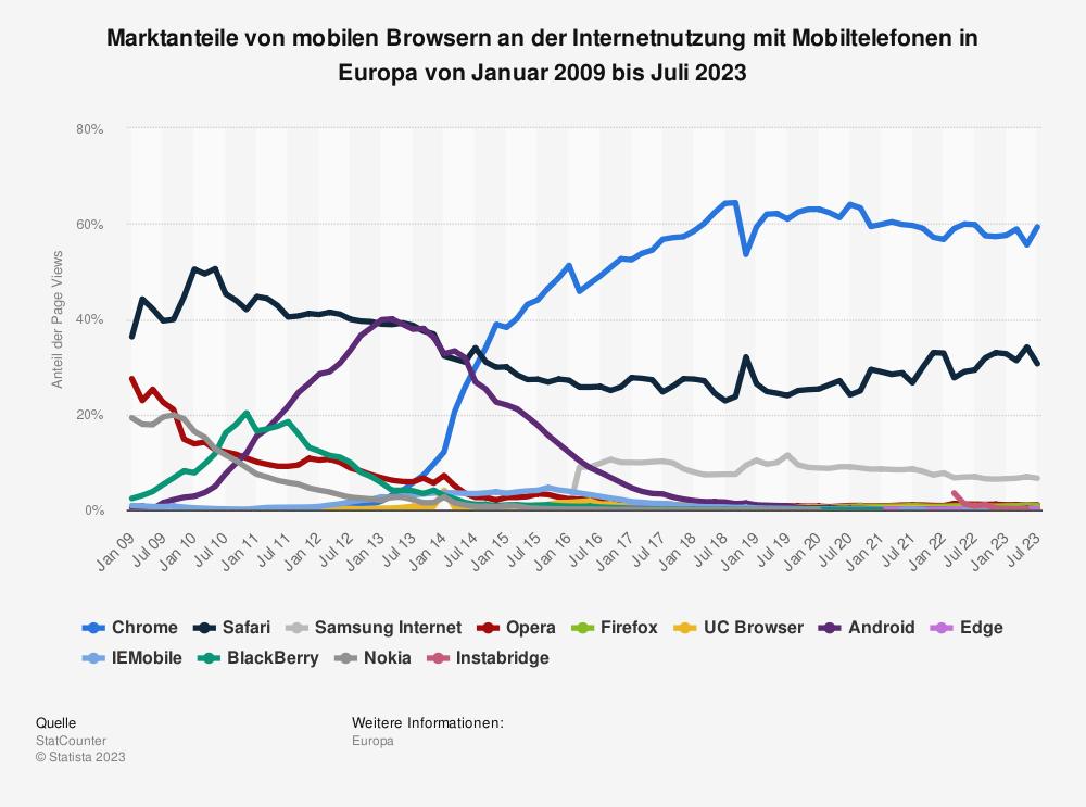 Statistik: Marktanteile von mobilen Browsern an der Internetnutzung mit Mobiltelefonen in Europa von Januar 2009 bis November 2018 | Statista