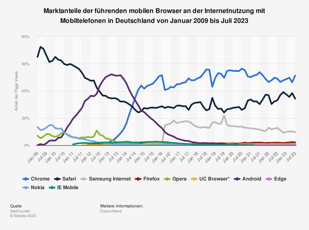 Statistik: Marktanteile der führenden mobilen Browser an der Internetnutzung mit Mobiltelefonen in Deutschland von Januar 2009 bis Mai 2019 | Statista