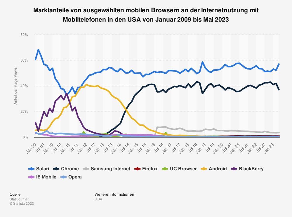 Statistik: Marktanteile von ausgewählten mobilen Browsern an der Internetnutzung mit Mobiltelefonen in den USA von Januar 2009 bis September 2018 | Statista