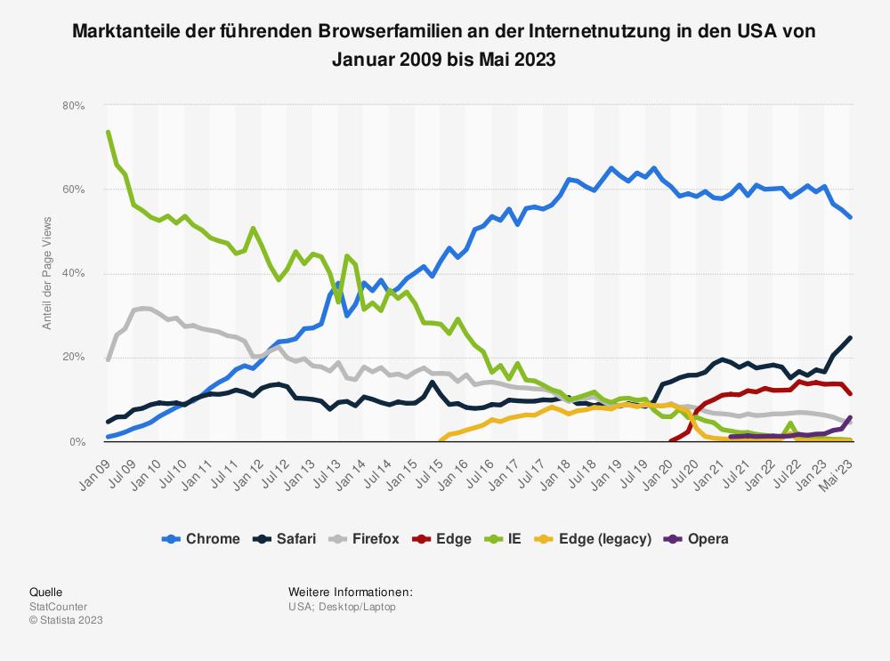 Statistik: Marktanteile der führenden Browserfamilien an der Internetnutzung in den USA von Januar 2009 bis Mai 2020 | Statista