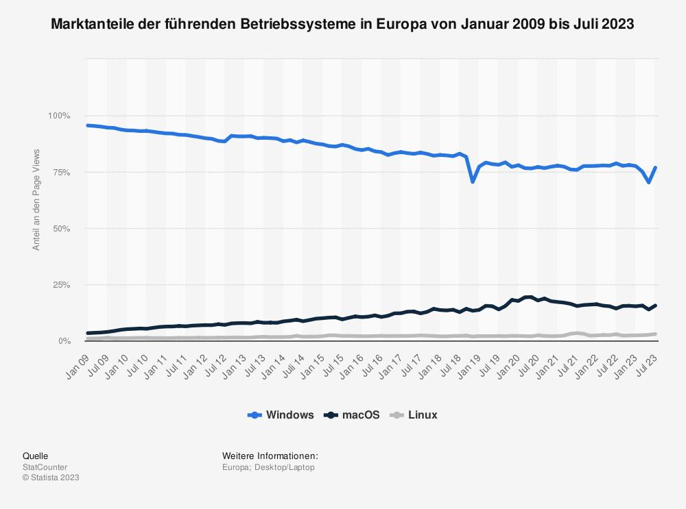 Marktanteile von Betriebssystemen in Europa bis Juli 2013