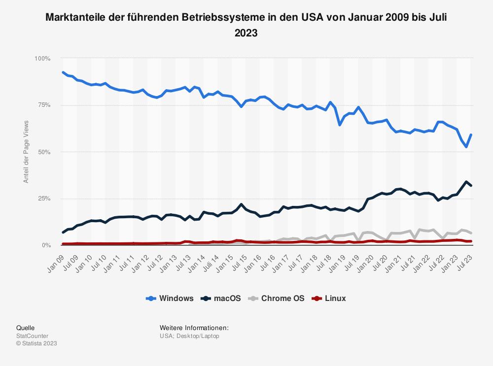 Statistik: Marktanteile der führenden Betriebssysteme in den USA von Januar 2009 bis Juli 2020 | Statista