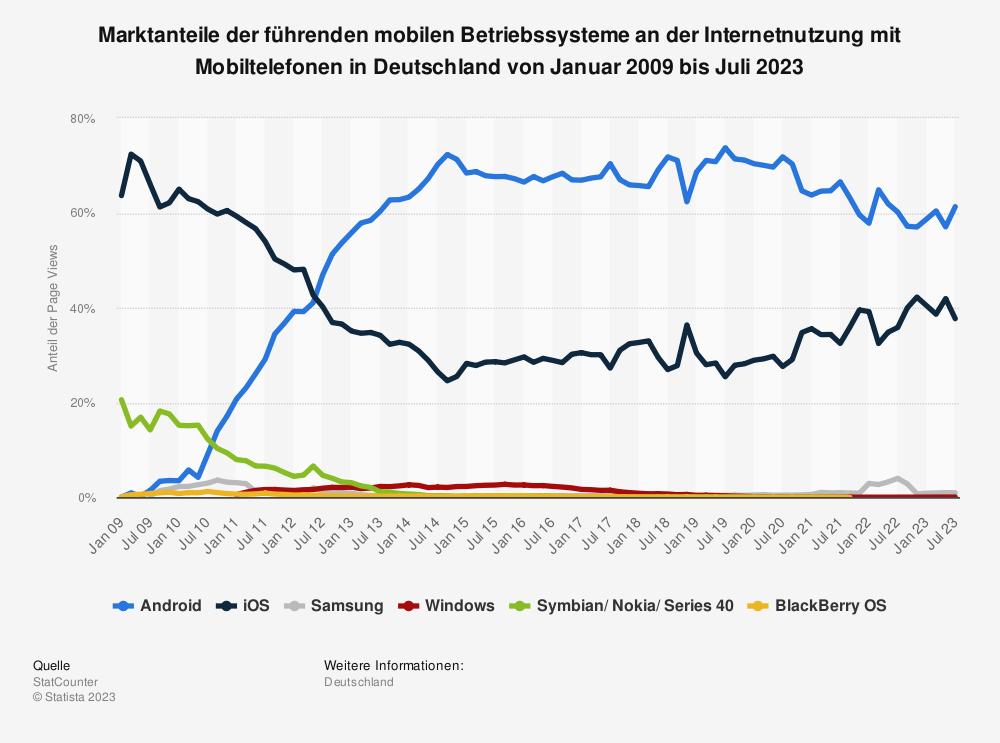 Statistik: Marktanteile der führenden mobilen Betriebssysteme an der Internetnutzung mit Mobiltelefonen in Deutschland von Januar 2009 bis Mai 2019 | Statista