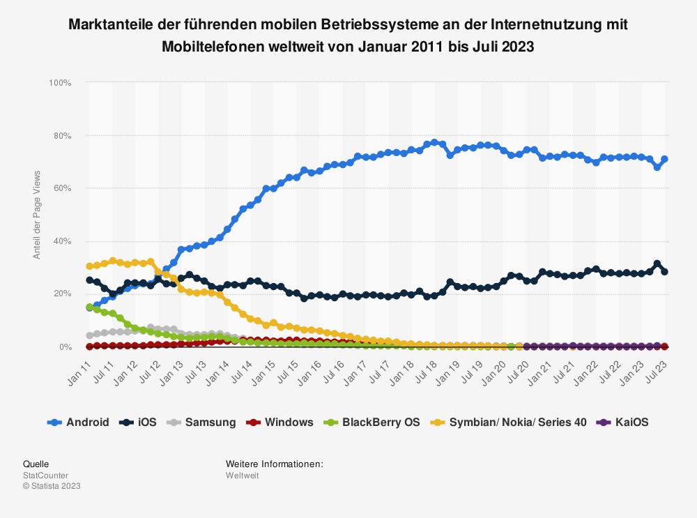 Statistik: Marktanteile der führenden mobilen Betriebssysteme an der Internetnutzung mit Mobiltelefonen weltweit von September 2009 bis September 2019 | Statista
