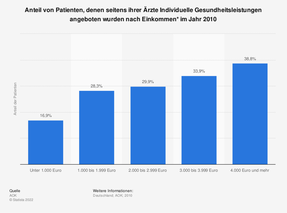 Statistik: Anteil von Patienten, denen seitens ihrer Ärzte Individuelle Gesundheitsleistungen angeboten wurden nach Einkommen*  im Jahr 2010 | Statista