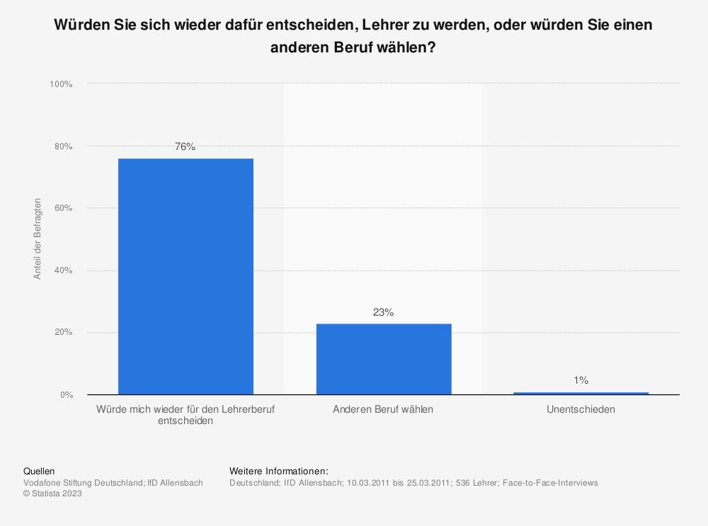 Statistik: Würden Sie sich wieder dafür entscheiden, Lehrer zu werden, oder würden Sie einen anderen Beruf wählen? | Statista