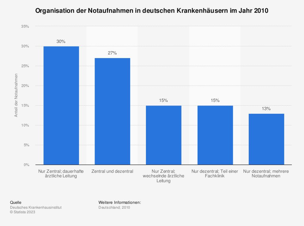 Statistik: Organisation der Notaufnahmen in deutschen Krankenhäusern im Jahr 2010 | Statista
