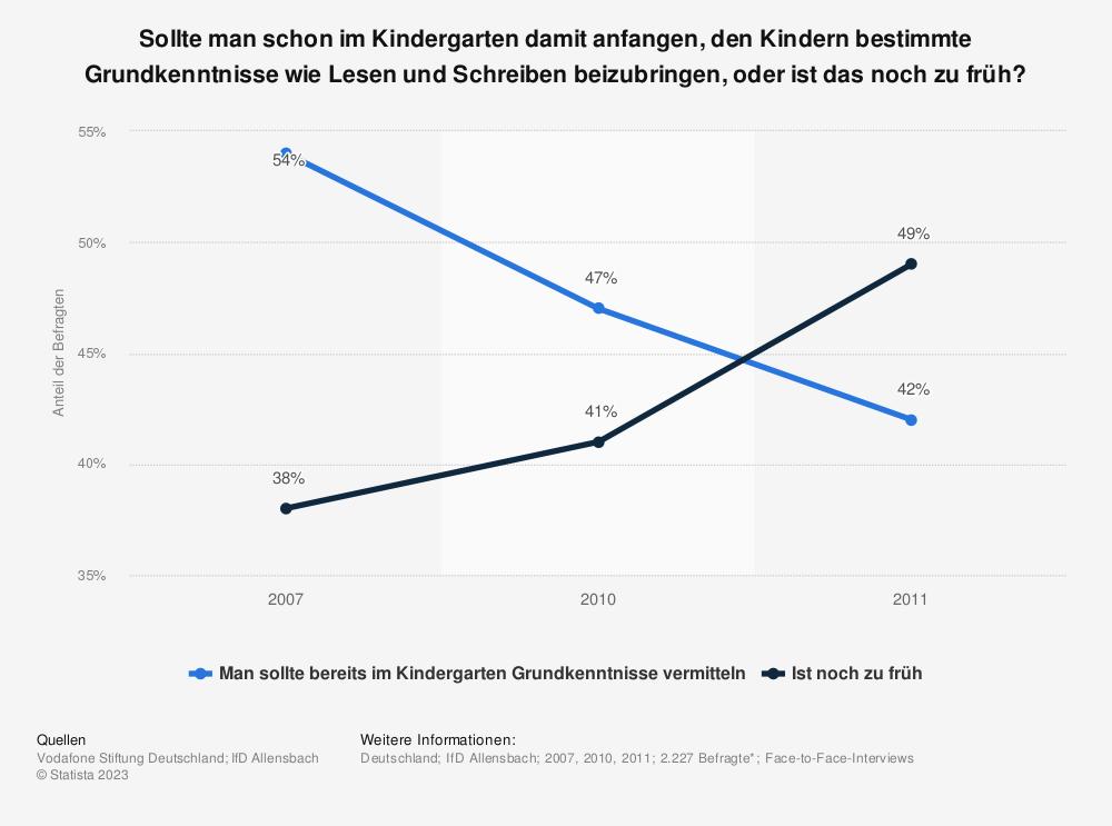 Statistik: Sollte man schon im Kindergarten damit anfangen, den Kindern bestimmte Grundkenntnisse wie Lesen und Schreiben beizubringen, oder ist das noch zu früh? | Statista