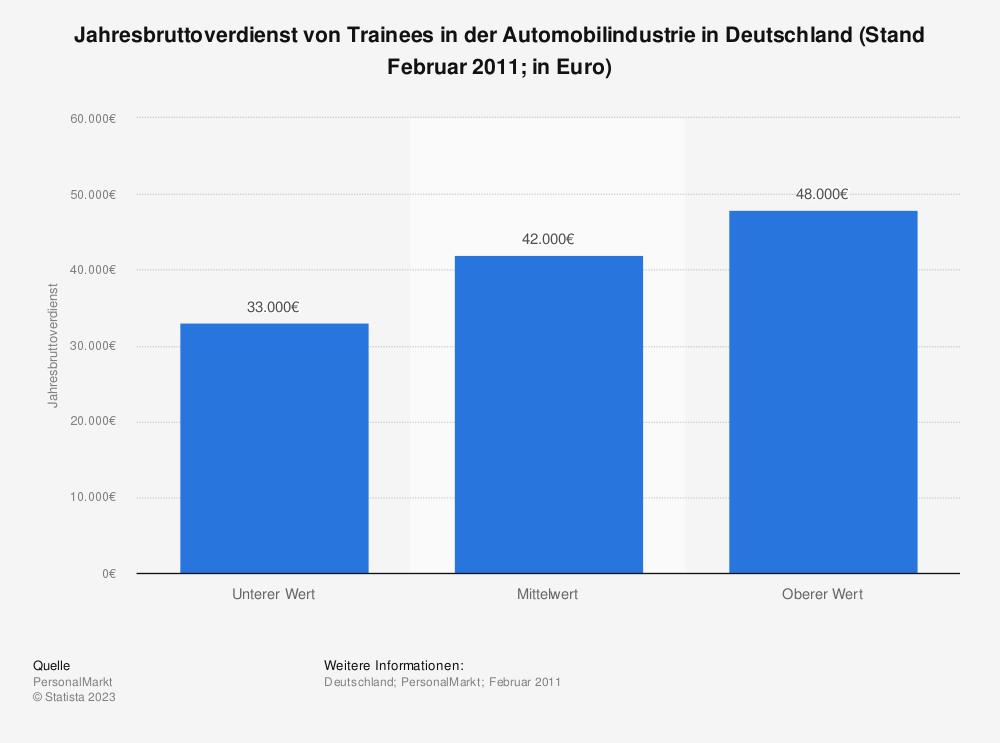 Statistik: Jahresbruttoverdienst von Trainees in der Automobilindustrie in Deutschland (Stand Februar 2011; in Euro)   Statista
