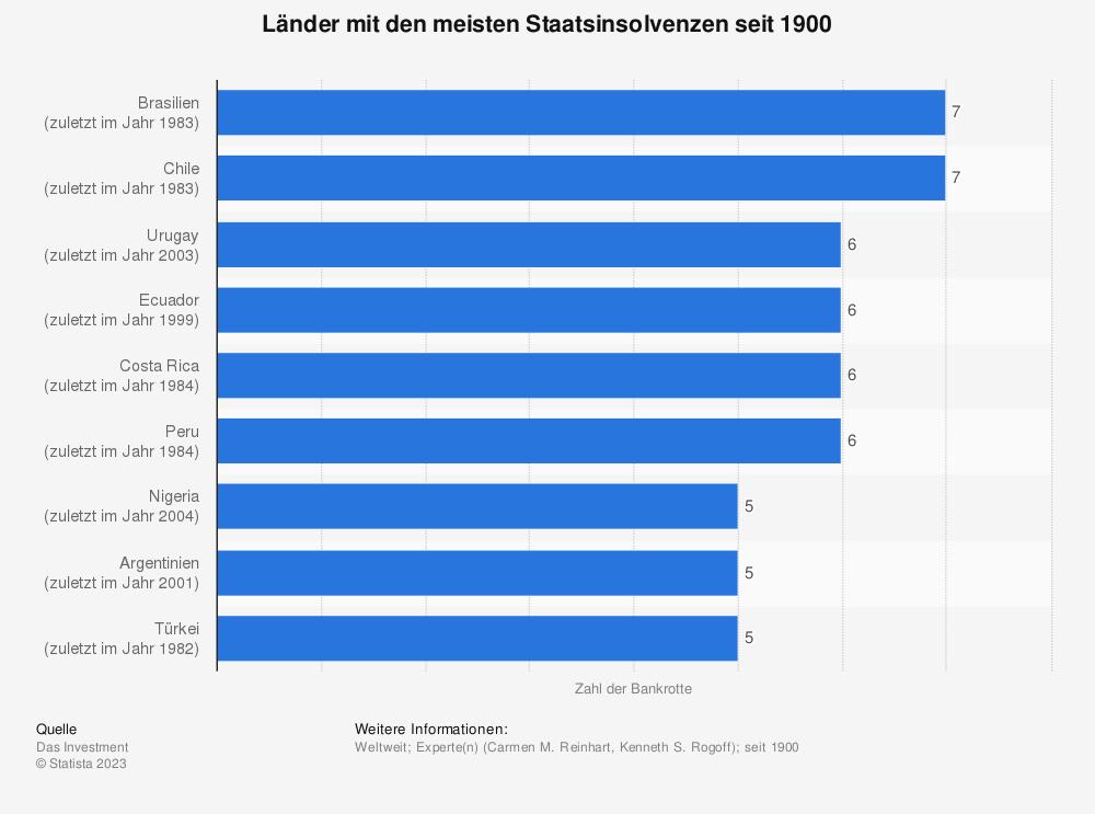 Statistik: Länder mit den meisten Staatsinsolvenzen seit 1900 | Statista