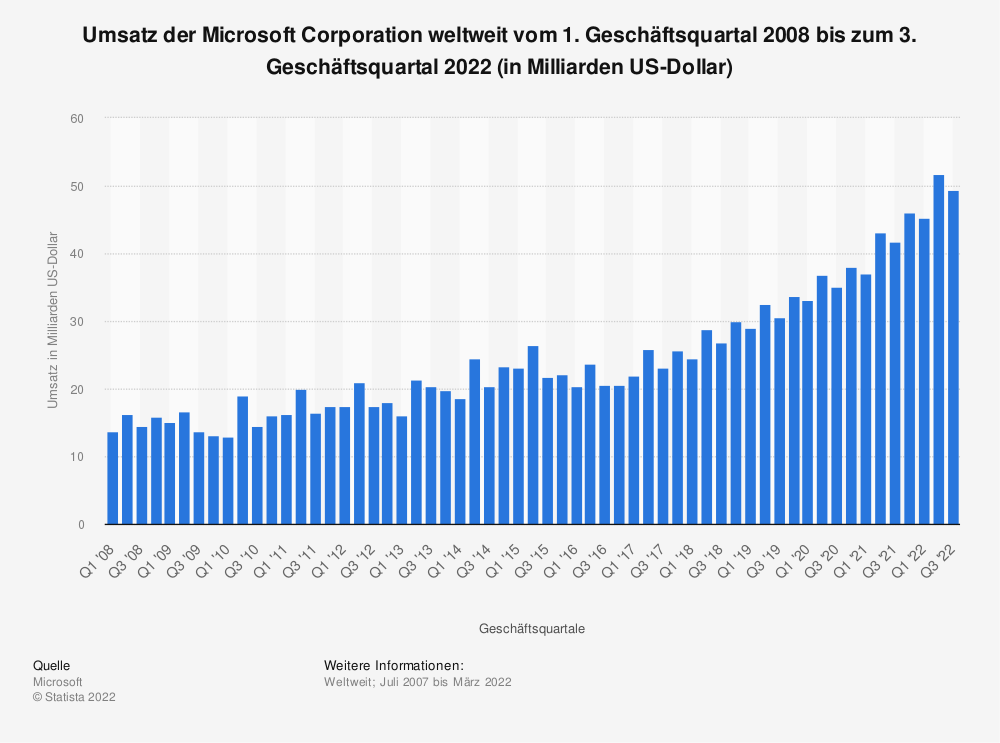 Statistik: Umsatz der Microsoft Corporation weltweit vom 1. Geschäftsquartal 2008 bis zum 4. Geschäftsquartal 2019 (in Milliarden US-Dollar) | Statista