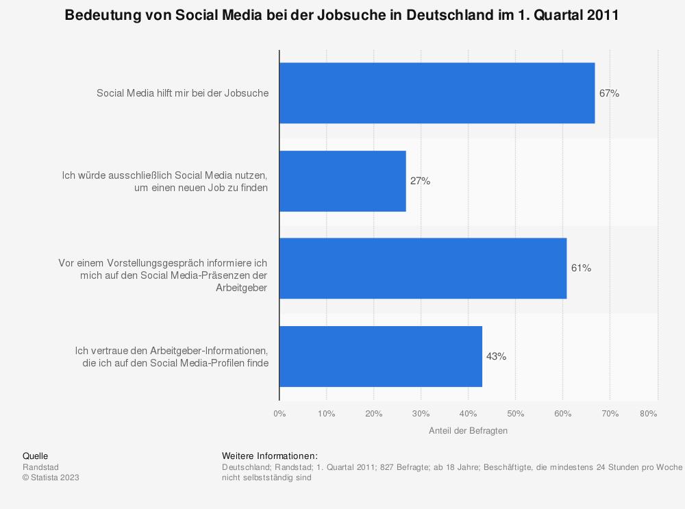 Statistik: Bedeutung von Social Media bei der Jobsuche in Deutschland im 1. Quartal 2011 | Statista