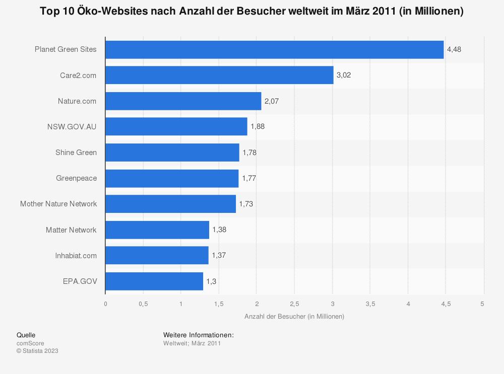 Statistik: Top 10 Öko-Websites nach Anzahl der Besucher weltweit im März 2011 (in Millionen) | Statista