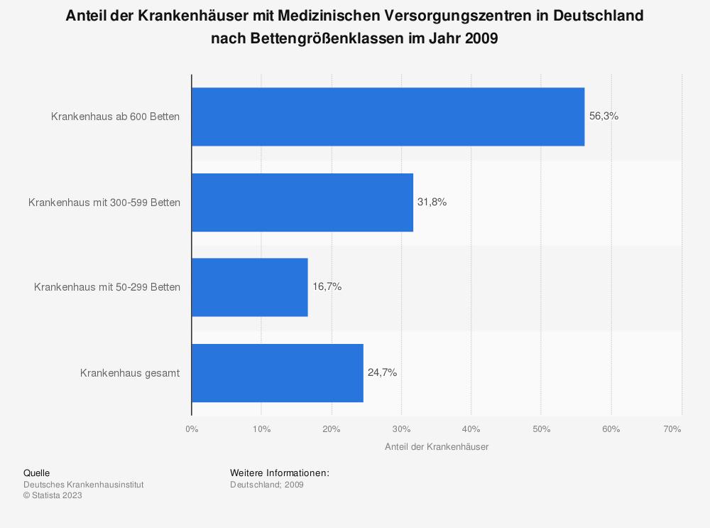 Statistik: Anteil der Krankenhäuser mit Medizinischen Versorgungszentren in Deutschland nach Bettengrößenklassen im Jahr 2009 | Statista
