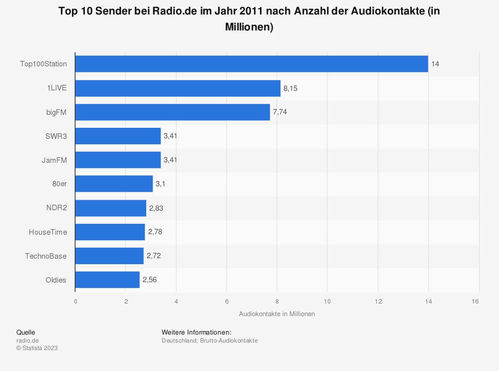 Statistik: Top 10 Sender bei Radio.de im Jahr 2011 nach Anzahl der Audiokontakte (in Millionen) | Statista