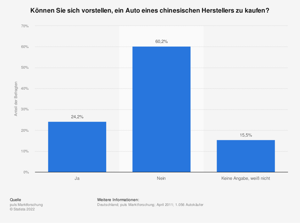 Statistik: Können Sie sich vorstellen, ein Auto eines chinesischen Herstellers zu kaufen? | Statista