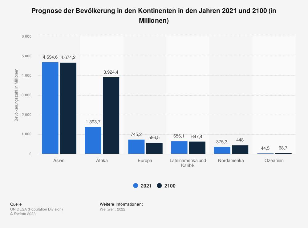 Statistik: Weltbevölkerung nach Kontinenten im Jahr 2015 und Prognose für 2100 (in Millionen) | Statista