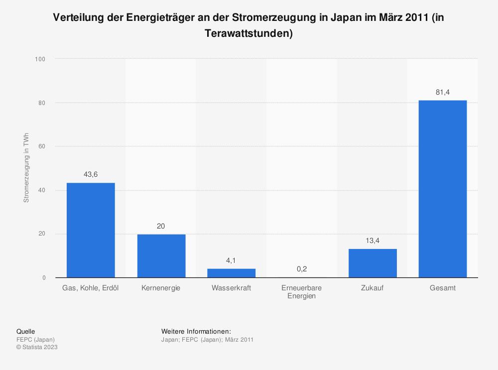 Statistik: Verteilung der Energieträger an der Stromerzeugung in Japan im März 2011 (in Terawattstunden) | Statista