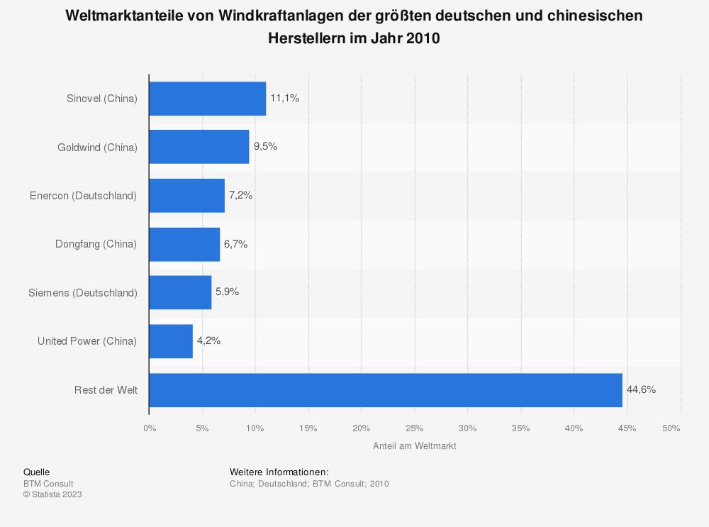 Statistik: Weltmarktanteile von Windkraftanlagen der größten deutschen und chinesischen Herstellern im Jahr 2010   Statista