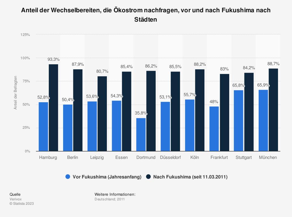 Statistik: Anteil der Wechselbereiten, die Ökostrom nachfragen, vor und nach Fukushima nach Städten | Statista