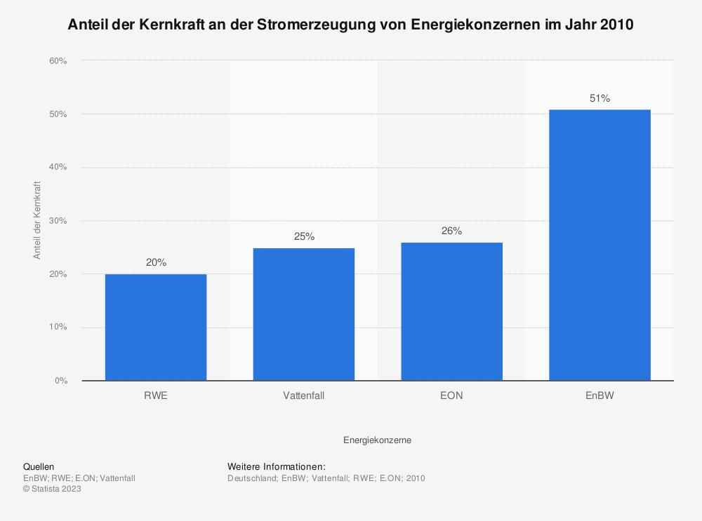 Statistik: Anteil der Kernkraft an der Stromerzeugung von Energiekonzernen im Jahr 2010 | Statista