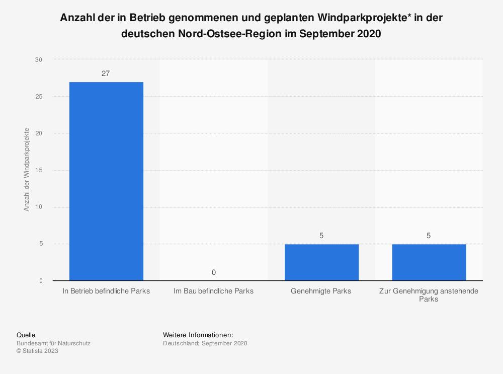 Statistik: Anzahl der in Betrieb genommenen und geplanten Windparkprojekte* in der deutschen Nord-Ostsee-Region im Januar 2019 | Statista