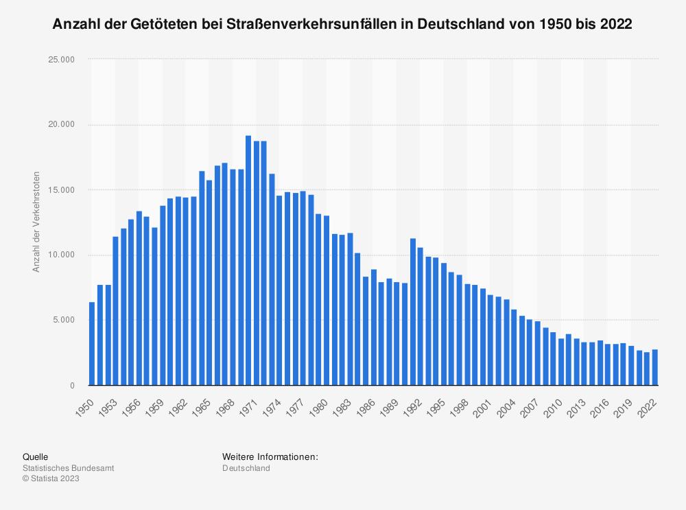 Statistik: Anzahl der Verkehrstoten im Straßenverkehr in Deutschland von 1991 bis 2019 | Statista