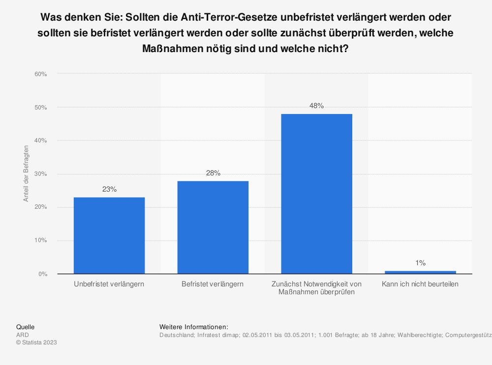 Anti Terror Gesetze Deutschland