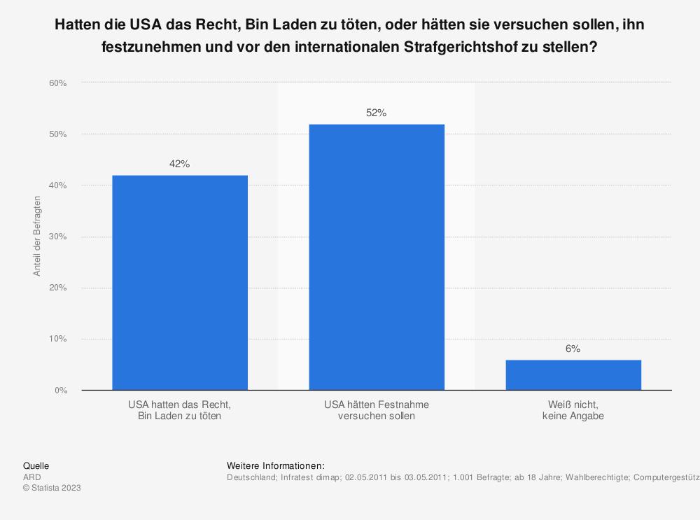 Statistik: Hatten die USA das Recht, Bin Laden zu töten, oder hätten sie versuchen sollen, ihn festzunehmen und vor den internationalen Strafgerichtshof zu stellen? | Statista