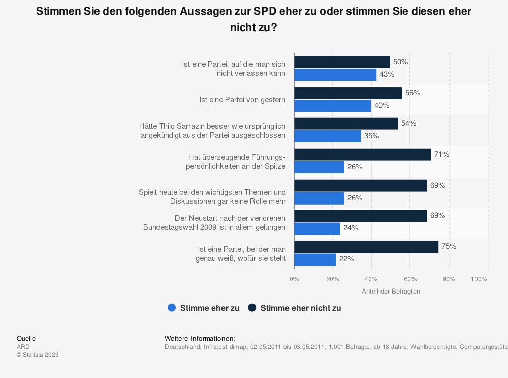 Statistik: Stimmen Sie den folgenden Aussagen zur SPD eher zu oder stimmen Sie diesen eher nicht zu? | Statista