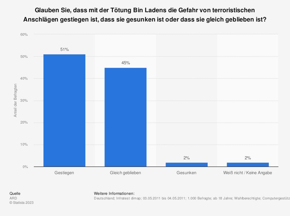 Statistik: Glauben Sie, dass mit der Tötung Bin Ladens die Gefahr von terroristischen Anschlägen gestiegen ist, dass sie gesunken ist oder dass sie gleich geblieben ist? | Statista