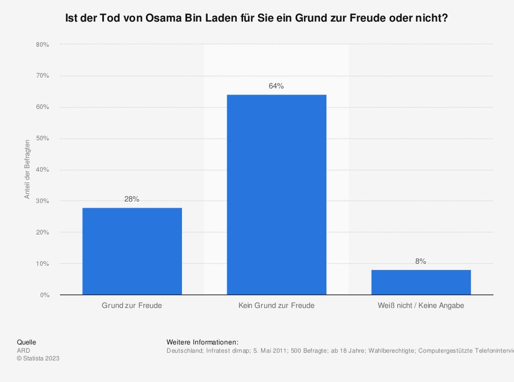 Statistik: Ist der Tod von Osama Bin Laden für Sie ein Grund zur Freude oder nicht? | Statista