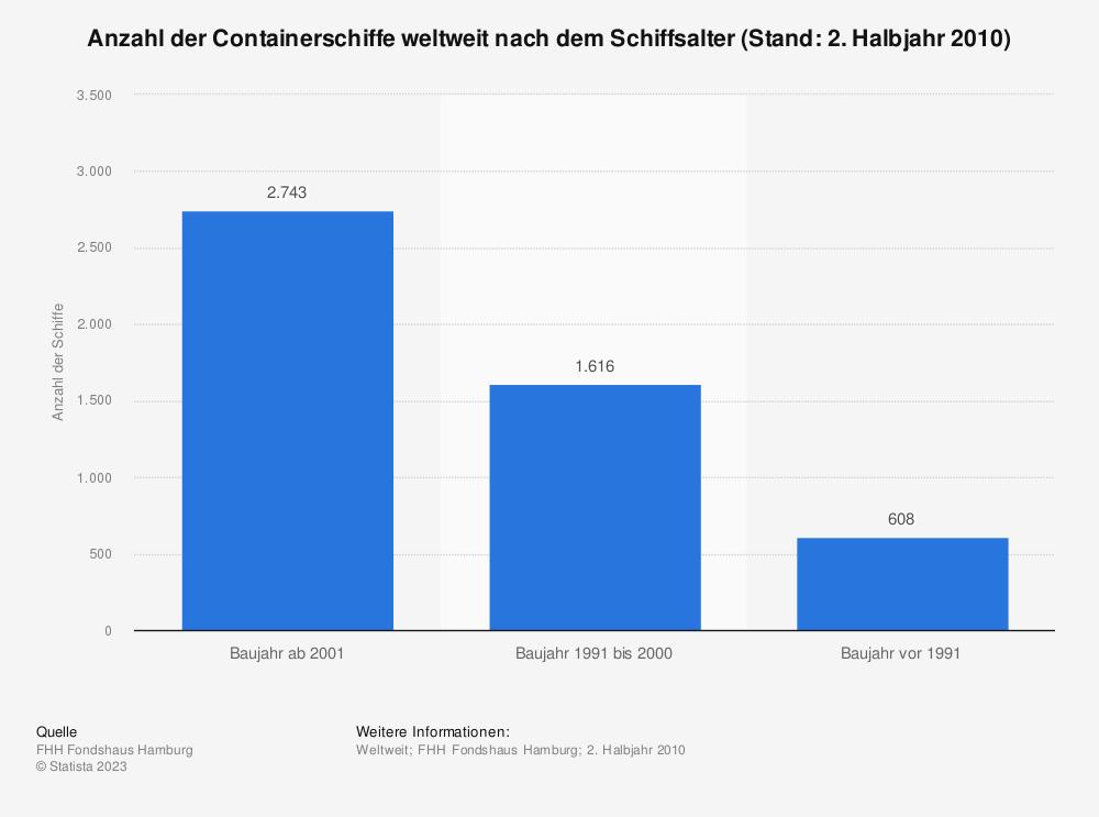 Statistik: Anzahl der Containerschiffe weltweit nach dem Schiffsalter (Stand: 2. Halbjahr 2010) | Statista