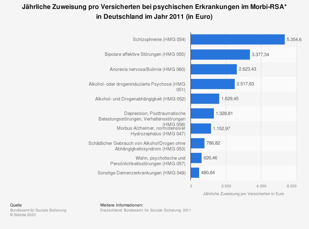 Statistik: Jährliche Zuweisung pro Versicherten bei psychischen Erkrankungen im Morbi-RSA* in Deutschland im Jahr 2011 (in Euro) | Statista